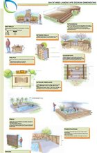 Landscaping Infographics - Landscaping Network