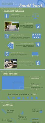 Small Yard Infographic Landscaping Network Calimesa, CA