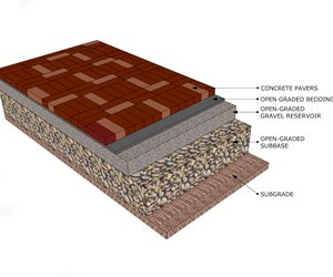 Pavers Cross Section Landscaping Network Calimesa, CA