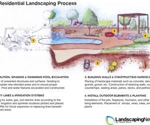 The Residential Landscaping Process - By Renee Brown Landscaping Network Calimesa, CA
