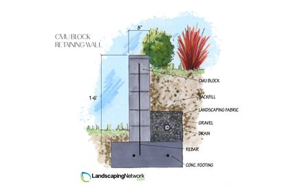 reinforced concrete wall design example reinforced concrete wall cmu retaining walllandscaping networkcalimesa ca - Concrete Retaining Wall Design Example