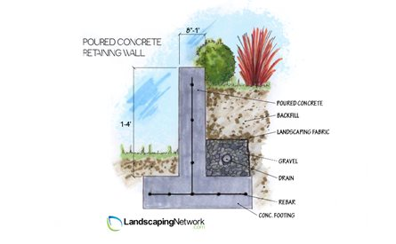 Concrete Retaining Wall Landscaping Network Calimesa, CA