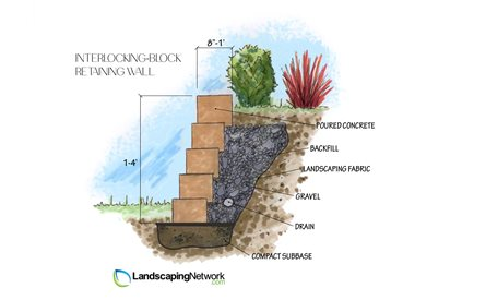 Interlocking Retaining Wall System Landscaping Network Calimesa, CA