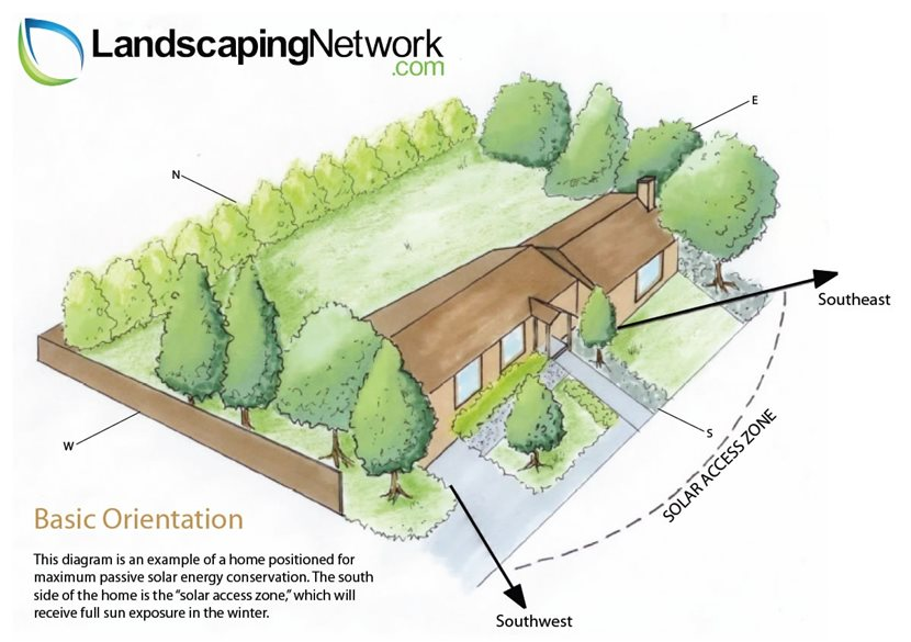 Energy efficient landscaping landscaping network for Basic landscape plan
