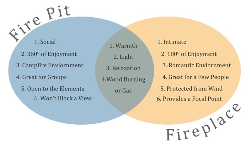Fire Pits Versus Fireplaces - Landscaping Network