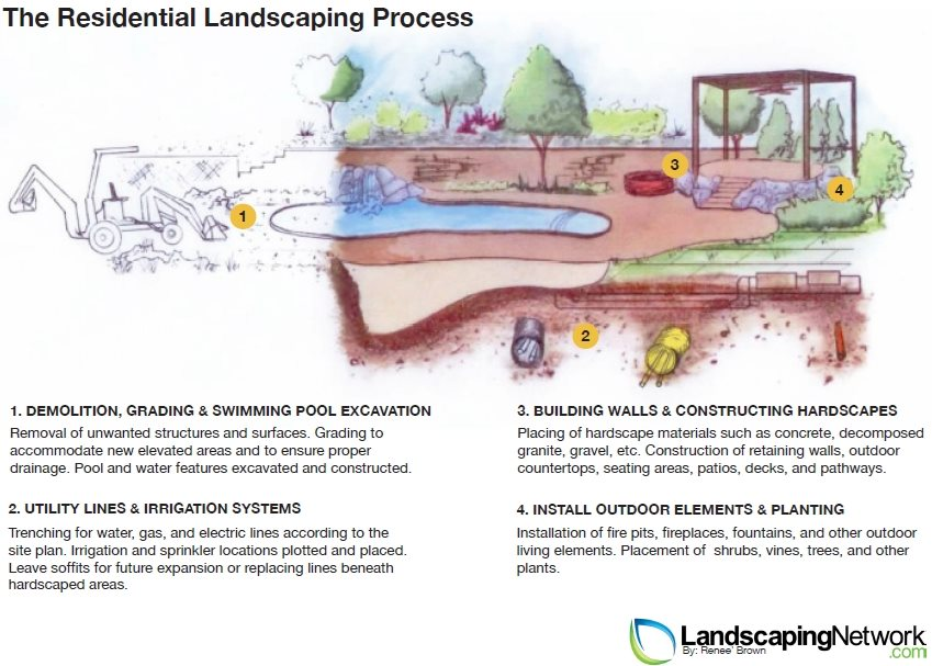 Landscaping Process For A Residential Yard Landscaping Network