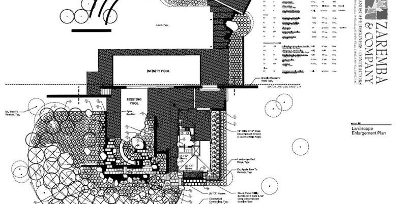 Zaremba and Company Landscape Clarkston, MI